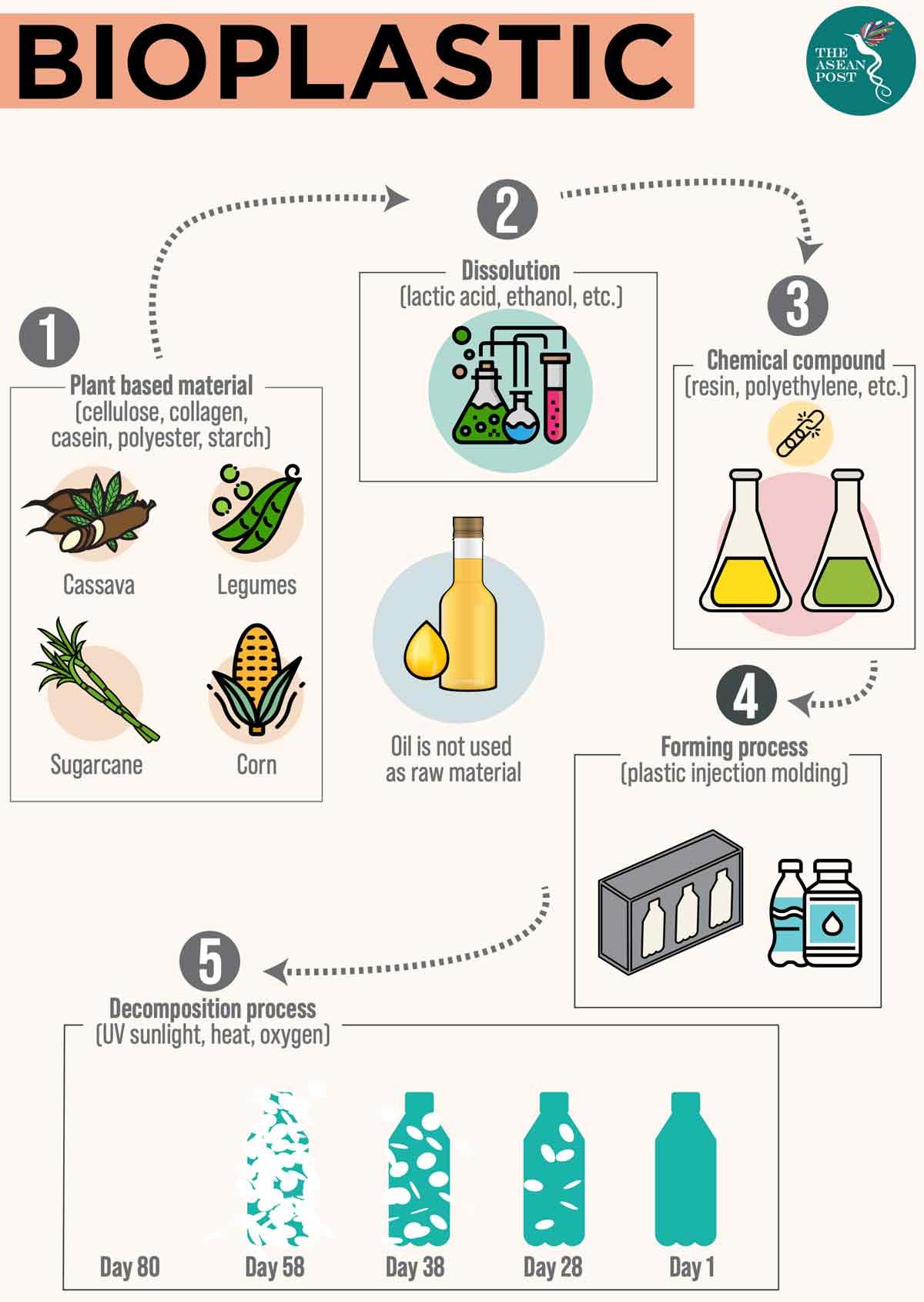 nhựa gốc thực vật